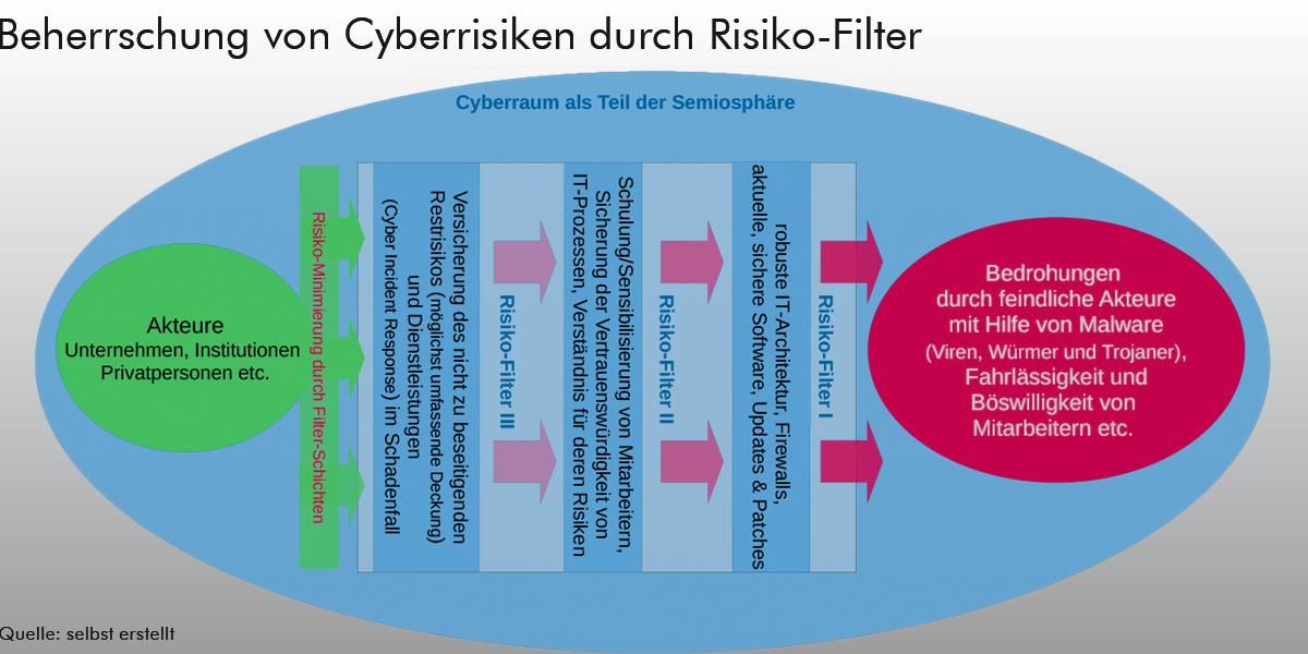 Grafik: Beherrschung von Cyberrisiken durch Risiko-Filter
