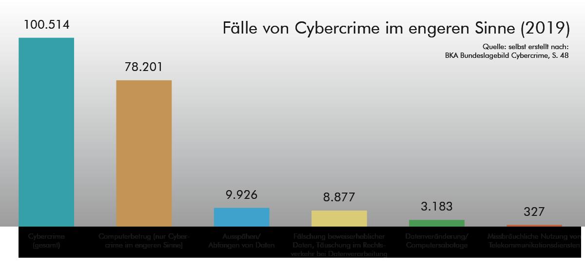 Fälle von Cyberkriminalität 2019