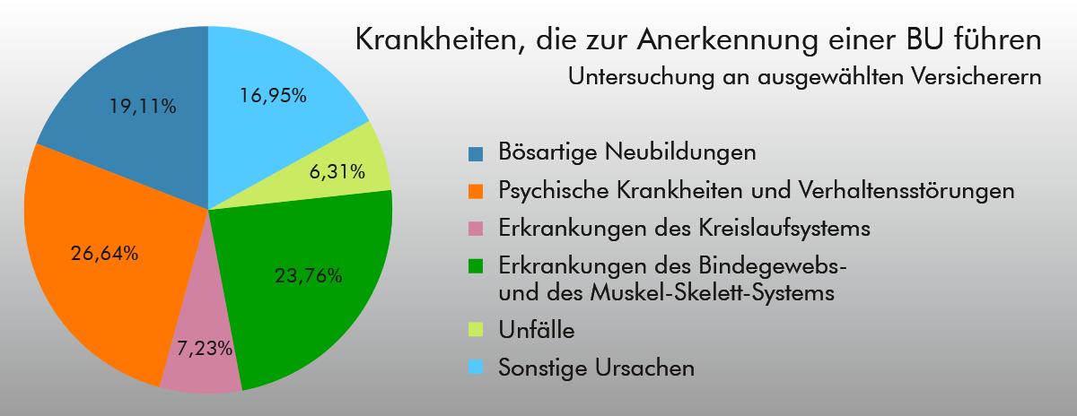 Anerkennung Berufsunfähigkeit BU – Grafik
